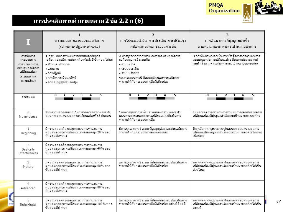 PMQA Organization 44 I 1 ความสอดคล้องของระบบจัดการ (เป้า-แผน-ปฏิบัติ-วัด-ปรับ) 2 การใช้ระบบตัววัด การประเมิน การปรับปรุง ที่สอดคล้องกับกระบวนการอื่น 3 การมีแนวทางที่มุ่งสู่ผลสำเร็จ ตามความต้องการและเป้าหมายองค์กร การจัดการ กระบวนการ การทำแผนการ ตอบสนองต่อการ เปลี่ยนแปลง (ระบบบริหาร ความเสี่ยง) 1 กระบวนการทำแผนการตอบสนองต่อการ เปลี่ยนแปลงมีความสอดคล้องกันทั้ง 5 ขั้นตอน ได้แก่ กำหนดเป้าหมาย แผนงาน การปฏิบัติ การวัดประเมินผลลัพธ์ การเรียนรู้สู่การปรับปรุง 2 การบูรณาการการทำแผนการตอบสนองต่อการ เปลี่ยนแปลง 3 ระบบคือ ระบบตัววัด ระบบประเมิน ระบบปรับปรุง ของกระบวนการนี้ ที่สอดคล้องและช่วยเสริมการ ทำงานให้กับกระบวนการอื่นที่เกี่ยวข้อง 3 การมีแนวทางดำเนินงานหรือจัดการการทำแผนการ ตอบสนองต่อการเปลี่ยนแปลง ที่สอดคล้องและมุ่งสู่ ผลสำเร็จตามความต้องการและเป้าหมายขององค์กร ค่าคะแนน 0 No evidence ไม่มีความสอดคล้องกันในการจัดการกระบวนการทำ แผนการตอบสนองต่อการเปลี่ยนแปลงทั้ง 5 ขั้นตอน ไม่มีการบูรณาการทั้ง 3 ระบบของกระบวนการทำ แผนการตอบสนองต่อการเปลี่ยนแปลงที่เสริมการ ทำงานให้กับกระบวนการอื่น ไม่มีการจัดการกระบวนการทำแผนการตอบสนองต่อการ เปลี่ยนแปลงที่มุ่งสู่ผลสำเร็จตามเป้าหมายขององค์กร 1 Beginning มีความสอดคล้องของกระบวนการทำแผนการ ตอบสนองต่อการเปลี่ยนแปลงครอบคลุม 20% ของ ขั้นตอนที่กำหนด มีการบูรณาการ 1 ระบบ ที่สอดคล้องและช่วยเสริมการ ทำงานให้กับกระบวนการอื่นที่เกี่ยวข้อง มีการจัดการกระบวนการทำแผนการตอบสนองต่อการ เปลี่ยนแปลงที่มุ่งผลสำเร็จตามเป้าหมายองค์กรได้เพียง เล็กน้อย 2 Basically Effectiveness มีความสอดคล้องของกระบวนการทำแผนการ ตอบสนองต่อการเปลี่ยนแปลงครอบคลุม 40% ของ ขั้นตอนที่กำหนด 3 Mature มีความสอดคล้องของกระบวนการทำแผนการ ตอบสนองต่อการเปลี่ยนแปลงครอบคลุม 60% ของ ขั้นตอนที่กำหนด มีการบูรณาการ 2 ระบบ ที่สอดคล้องและช่วยเสริมการ ทำงานให้กับกระบวนการอื่นที่เกี่ยวข้อง มีการจัดการกระบวนการทำแผนการตอบสนองต่อการ เปลี่ยนแปลงที่มุ่งผลสำเร็จตามเป้าหมายองค์กรได้เป็น ส่วนใหญ่ 4 Advanced มีความสอดคล้องของกระบวนการทำแผนการ ตอบสนองต่อการเปลี่ยนแปลงครอบคลุม 80% ของ ขั้นตอนที่กำหนด 5 Role Model มีความสอดคล้องของกระบวนการทำแผนการ ตอบสนองต่อการเปลี่ยนแปลงครอบคลุม 100% ของ ขั้นตอนที่กำหนด มีการบูร