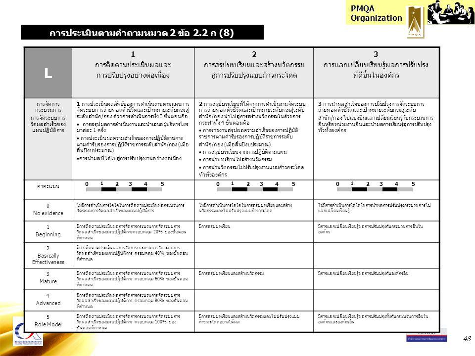 PMQA Organization 48 L 1 การติดตามประเมินผลและ การปรับปรุงอย่างต่อเนื่อง 2 การสรุปบทเรียนและสร้างนวัตกรรม สู่การปรับปรุงแบบก้าวกระโดด 3 การแลกเปลี่ยนเรียนรู้ผลการปรับปรุง ที่ดีขึ้นในองค์กร การจัดการ กระบวนการ การจัดระบบการ วัดผลสำเร็จของ แผนปฏิบัติการ 1 การประเมินผลลัพธ์ของการดำเนินงานตามแผนการ จัดระบบการถ่ายทอดตัวชี้วัดและเป้าหมายระดับกรมสู่ ระดับสำนัก/กอง ด้วยการดำเนินการทั้ง 3 ขั้นตอนคือ การสรุปผลการดำเนินงานและนำเสนอผู้บริหารไตร มาสละ 1 ครั้ง การประเมินผลความสำเร็จของการปฏิบัติราชการ ตามคำรับรองการปฏิบัติราชการระดับสำนัก/กอง (เมื่อ สิ้นปีงบประมาณ) การนำผลที่ได้ไปสู่การปรับปรุงงานอย่างต่อเนื่อง 2 การสรุปบทเรียนที่ได้จากการดำเนินงานจัดระบบ การถ่ายทอดตัวชี้วัดและเป้าหมายระดับกรมสู่ระดับ สำนัก/กอง นำไปสู่การสร้างนวัตกรรมในด้วยการ กระทำทั้ง 4 ขั้นตอนคือ การรายงานสรุปผลความสำเร็จของการปฏิบัติ ราชการตามคำรับรองการปฏิบัติราชการระดับ สำนัก/กอง (เมื่อสิ้นปีงบประมาณ) การสรุปบทเรียนจากการปฏิบัติตามแผน การนำบทเรียนไปสร้างนวัตกรรม การนำนวัตกรรมไปปรับปรุงงานแบบก้าวกระโดด ทั่วทั้งองค์กร 3 การนำผลสำเร็จของการปรับปรุงการจัดระบบการ ถ่ายทอดตัวชี้วัดและเป้าหมายระดับกรมสู่ระดับ สำนัก/กอง ไปแบ่งปันแลกเปลี่ยนเรียนรู้กับกระบวนการ อื่นหรือหน่วยงานอื่นและนำผลการเรียนรู้สู่การปรับปรุง ทั่วทั้งองค์กร ค่าคะแนน 0 No evidence ไม่มีการดำเนินการใดใดในการติดตามประเมินผลกระบวนการ จัดระบบการวัดผลสำเร็จของแผนปฏิบัติการ ไม่มีการดำเนินการใดใดในการสรุปบทเรียนและสร้าง นวัตกรรมและไปปรับปรุงแบบก้าวกระโดด ไม่มีการดำเนินการใดใดในการนำผลการปรับปรุงกระบวนการไป แลกเปลี่ยนเรียนรู้ 1 Beginning มีการติดตามประเมินผลการจัดการกระบวนการจัดระบบการ วัดผลสำเร็จของแผนปฏิบัติการครอบคลุม 20% ของขั้นตอน ที่กำหนด มีการสรุปบทเรียนมีการแลกเปลี่ยนเรียนรู้ผลการปรับปรุงกับกระบวนการอื่นใน องค์กร 2 Basically Effectiveness มีการติดตามประเมินผลการจัดการกระบวนการจัดระบบการ วัดผลสำเร็จของแผนปฏิบัติการ ครอบคลุม 40% ของขั้นตอน ที่กำหนด 3 Mature มีการติดตามประเมินผลการจัดการกระบวนการจัดระบบการ วัดผลสำเร็จของแผนปฏิบัติการ ครอบคลุม 60% ของขั้นตอน ที่กำหนด มีการสรุปบทเรียนและสร้างนวัตกรรมมีการแลกเปลี่ยนเรียนรู้ผลการปรับปรุงกับองค์กรอื่น 4 Ad
