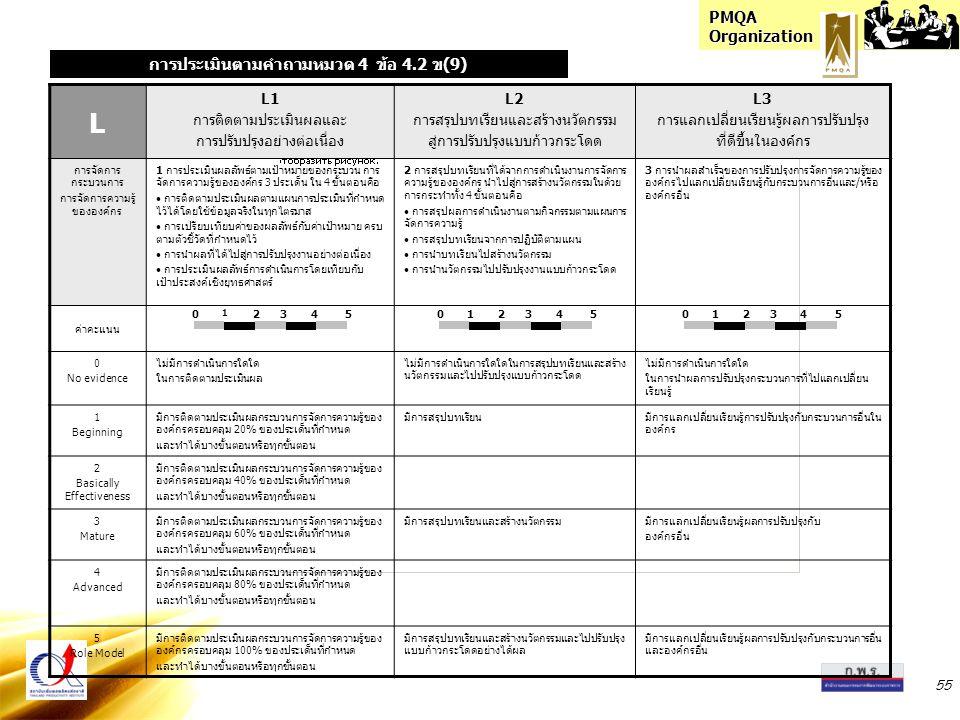 PMQA Organization 55 L L1 การติดตามประเมินผลและ การปรับปรุงอย่างต่อเนื่อง L2 การสรุปบทเรียนและสร้างนวัตกรรม สู่การปรับปรุงแบบก้าวกระโดด L3 การแลกเปลี่ยนเรียนรู้ผลการปรับปรุง ที่ดีขึ้นในองค์กร การจัดการ กระบวนการ การจัดการความรู้ ขององค์กร 1 การประเมินผลลัพธ์ตามเป้าหมายของกระบวน การ จัดการความรู้ขององค์กร 3 ประเด็น ใน 4 ขั้นตอนคือ การติดตามประเมินผลตามแผนการประเมินที่กำหนด ไว้ได้โดยใช้ข้อมูลจริงในทุกไตรมาส การเปรียบเทียบค่าของผลลัพธ์กับค่าเป้าหมาย ครบ ตามตัวชี้วัดที่กำหนดไว้ การนำผลที่ได้ไปสู่การปรับปรุงงานอย่างต่อเนื่อง การประเมินผลลัพธ์การดำเนินการโดยเทียบกับ เป้าประสงค์เชิงยุทธศาสตร์ 2 การสรุปบทเรียนที่ได้จากการดำเนินงานการจัดการ ความรู้ขององค์กร นำไปสู่การสร้างนวัตกรรมในด้วย การกระทำทั้ง 4 ขั้นตอนคือ การสรุปผลการดำเนินงานตามกิจกรรมตามแผนการ จัดการความรู้ การสรุปบทเรียนจากการปฏิบัติตามแผน การนำบทเรียนไปสร้างนวัตกรรม การนำนวัตกรรมไปปรับปรุงงานแบบก้าวกระโดด 3 การนำผลสำเร็จของการปรับปรุงการจัดการความรู้ของ องค์กรไปแลกเปลี่ยนเรียนรู้กับกระบวนการอื่นและ/หรือ องค์กรอื่น ค่าคะแนน 0 No evidence ไม่มีการดำเนินการใดใด ในการติดตามประเมินผล ไม่มีการดำเนินการใดใดในการสรุปบทเรียนและสร้าง นวัตกรรมและไปปรับปรุงแบบก้าวกระโดด ไม่มีการดำเนินการใดใด ในการนำผลการปรับปรุงกระบวนการที่ไปแลกเปลี่ยน เรียนรู้ 1 Beginning มีการติดตามประเมินผลกระบวนการจัดการความรู้ของ องค์กรครอบคลุม 20% ของประเด็นที่กำหนด และทำได้บางขั้นตอนหรือทุกขั้นตอน มีการสรุปบทเรียนมีการแลกเปลี่ยนเรียนรู้การปรับปรุงกับกระบวนการอื่นใน องค์กร 2 Basically Effectiveness มีการติดตามประเมินผลกระบวนการจัดการความรู้ของ องค์กรครอบคลุม 40% ของประเด็นที่กำหนด และทำได้บางขั้นตอนหรือทุกขั้นตอน 3 Mature มีการติดตามประเมินผลกระบวนการจัดการความรู้ของ องค์กรครอบคลุม 60% ของประเด็นที่กำหนด และทำได้บางขั้นตอนหรือทุกขั้นตอน มีการสรุปบทเรียนและสร้างนวัตกรรมมีการแลกเปลี่ยนเรียนรู้ผลการปรับปรุงกับ องค์กรอื่น 4 Advanced มีการติดตามประเมินผลกระบวนการจัดการความรู้ของ องค์กรครอบคลุม 80% ของประเด็นที่กำหนด และทำได้บางขั้นตอนหรือทุกขั้นตอน 5 Role Model มีการติดตามประเมินผลกระบวนการจัดการความรู้ของ องค์กรครอบคลุม 100% ของประเด็นที่กำหนด และทำได้บางขั