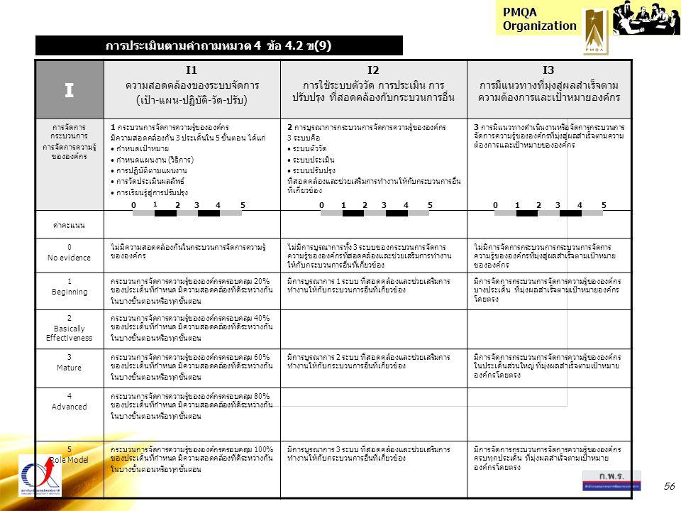 PMQA Organization 56 I I1 ความสอดคล้องของระบบจัดการ (เป้า-แผน-ปฏิบัติ-วัด-ปรับ) I2 การใช้ระบบตัววัด การประเมิน การ ปรับปรุง ที่สอดคล้องกับกระบวนการอื่น I3 การมีแนวทางที่มุ่งสู่ผลสำเร็จตาม ความต้องการและเป้าหมายองค์กร การจัดการ กระบวนการ การจัดการความรู้ ขององค์กร 1 กระบวนการจัดการความรู้ขององค์กร มีความสอดคล้องกัน 3 ประเด็นใน 5 ขั้นตอน ได้แก่ กำหนดเป้าหมาย กำหนดแผนงาน (วิธีการ) การปฏิบัติตามแผนงาน การวัดประเมินผลลัพธ์ การเรียนรู้สู่การปรับปรุง 2 การบูรณาการกระบวนการจัดการความรู้ขององค์กร 3 ระบบคือ ระบบตัววัด ระบบประเมิน ระบบปรับปรุง ที่สอดคล้องและช่วยเสริมการทำงานให้กับกระบวนการอื่น ที่เกี่ยวข้อง 3 การมีแนวทางดำเนินงานหรือจัดการกระบวนการ จัดการความรู้ขององค์กรที่มุ่งสู่ผลสำเร็จตามความ ต้องการและเป้าหมายขององค์กร ค่าคะแนน 0 No evidence ไม่มีความสอดคล้องกันในกระบวนการจัดการความรู้ ขององค์กร ไม่มีการบูรณาการทั้ง 3 ระบบของกระบวนการจัดการ ความรู้ขององค์กรที่สอดคล้องและช่วยเสริมการทำงาน ให้กับกระบวนการอื่นที่เกี่ยวข้อง ไม่มีการจัดการกระบวนการกระบวนการจัดการ ความรู้ขององค์กรที่มุ่งสู่ผลสำเร็จตามเป้าหมาย ขององค์กร 1 Beginning กระบวนการจัดการความรู้ขององค์กรครอบคลุม 20% ของประเด็นที่กำหนด มีความสอดคล้องที่ดีระหว่างกัน ในบางขั้นตอนหรือทุกขั้นตอน มีการบูรณาการ 1 ระบบ ที่สอดคล้องและช่วยเสริมการ ทำงานให้กับกระบวนการอื่นที่เกี่ยวข้อง มีการจัดการกระบวนการจัดการความรู้ขององค์กร บางประเด็น ที่มุ่งผลสำเร็จตามเป้าหมายองค์กร โดยตรง 2 Basically Effectiveness กระบวนการจัดการความรู้ขององค์กรครอบคลุม 40% ของประเด็นที่กำหนด มีความสอดคล้องที่ดีระหว่างกัน ในบางขั้นตอนหรือทุกขั้นตอน 3 Mature กระบวนการจัดการความรู้ขององค์กรครอบคลุม 60% ของประเด็นที่กำหนด มีความสอดคล้องที่ดีระหว่างกัน ในบางขั้นตอนหรือทุกขั้นตอน มีการบูรณาการ 2 ระบบ ที่สอดคล้องและช่วยเสริมการ ทำงานให้กับกระบวนการอื่นที่เกี่ยวข้อง มีการจัดการกระบวนการจัดการความรู้ขององค์กร ในประเด็นส่วนใหญ่ ที่มุ่งผลสำเร็จตามเป้าหมาย องค์กรโดยตรง 4 Advanced กระบวนการจัดการความรู้ขององค์กรครอบคลุม 80% ของประเด็นที่กำหนด มีความสอดคล้องที่ดีระหว่างกัน ในบางขั้นตอนหรือทุกขั้นตอน 5 Role Model กระบวนการจัดการความรู้ขององค์กรครอบคลุม 100% ของประเด็นที่กำ