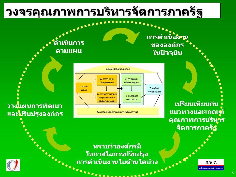 6 วงจรคุณภาพการบริหารจัดการภาครัฐ การดำเนินงาน ขององค์กร ในปัจจุบัน เปรียบเทียบกับ แนวทางและเกณฑ์ คุณภาพการบริหาร จัดการภาครัฐ ทราบว่าองค์กรมี โอกาสในการปรับปรุง การดำเนินงานในด้านใดบ้าง วางแผนการพัฒนา และปรับปรุงองค์กร ดำเนินการ ตามแผน