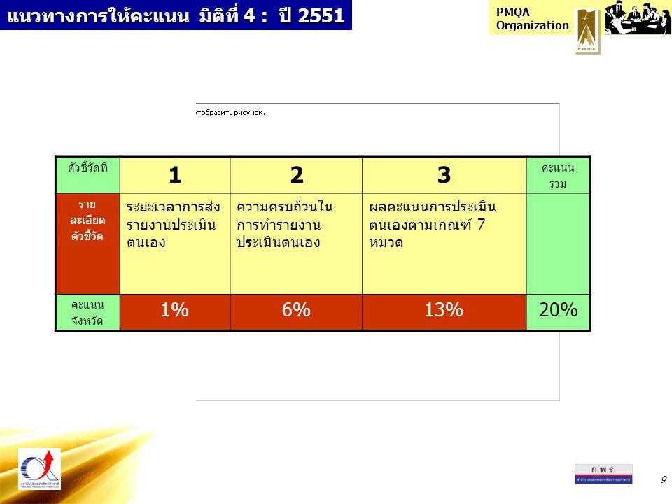 PMQA Organization 9 ตัวชี้วัดที่ 123 คะแนน รวม ราย ละเอียด ตัวชี้วัด ระยะเวลาการส่ง รายงานประเมิน ตนเอง ความครบถ้วนใน การทำรายงาน ประเมินตนเอง ผลคะแนนการประเมิน ตนเองตามเกณฑ์ 7 หมวด คะแนน จังหวัด 1%6%13%20% แนวทางการให้คะแนน มิติที่ 4 : ปี 2551