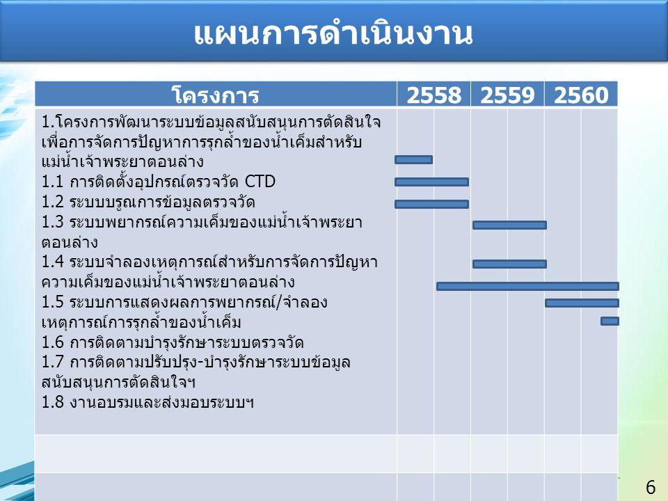 6 แผนการดำเนินงาน โครงการ 255825592560 1.