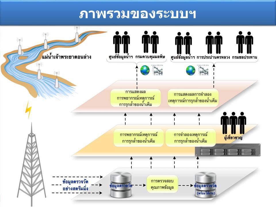 7 ภาพรวมของระบบฯ