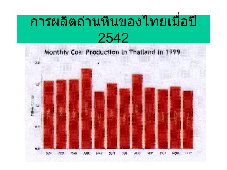 การผลิตถ่านหินของไทยเมื่อปี 2542