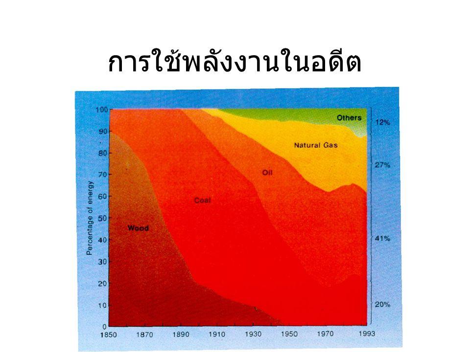ปริมาณสำรองเชื้อเพลิงธรรมชาติ ของโลก