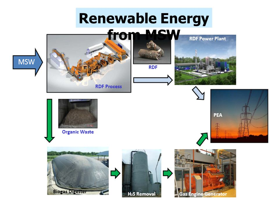 Renewable Energy from MSW