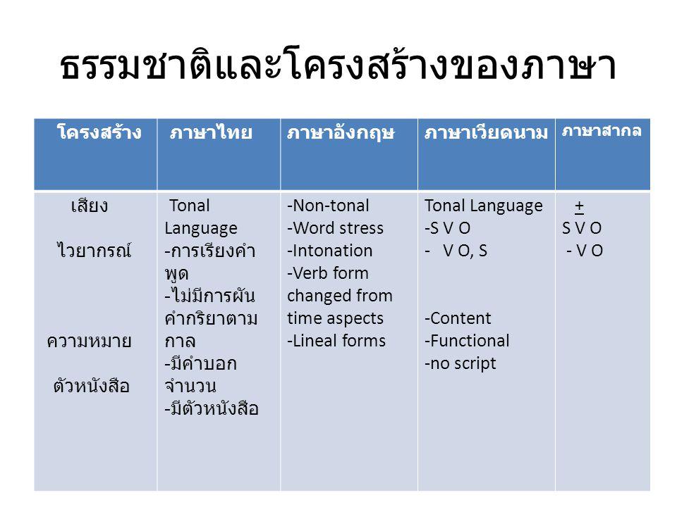 ธรรมชาติและโครงสร้างของภาษา โครงสร้าง ภาษาไทยภาษาอังกฤษภาษาเวียดนาม ภาษาสากล เสียง ไวยากรณ์ ความหมาย ตัวหนังสือ Tonal Language - การเรียงคำ พูด - ไม่ม