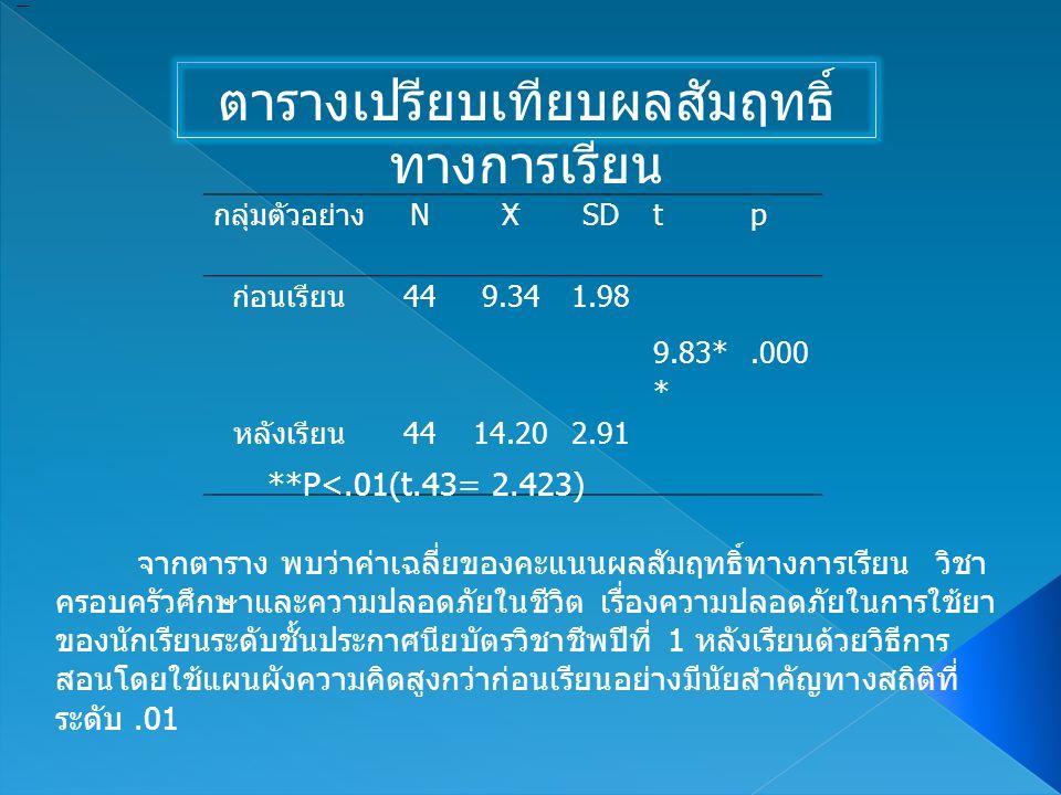 ตารางเปรียบเทียบผลสัมฤทธิ์ ทางการเรียน กลุ่มตัวอย่าง NXSDtp ก่อนเรียน 449.341.98 9.83* *.000 หลังเรียน 4414.202.91 **P<.01(t.43= 2.423) จากตาราง พบว่า