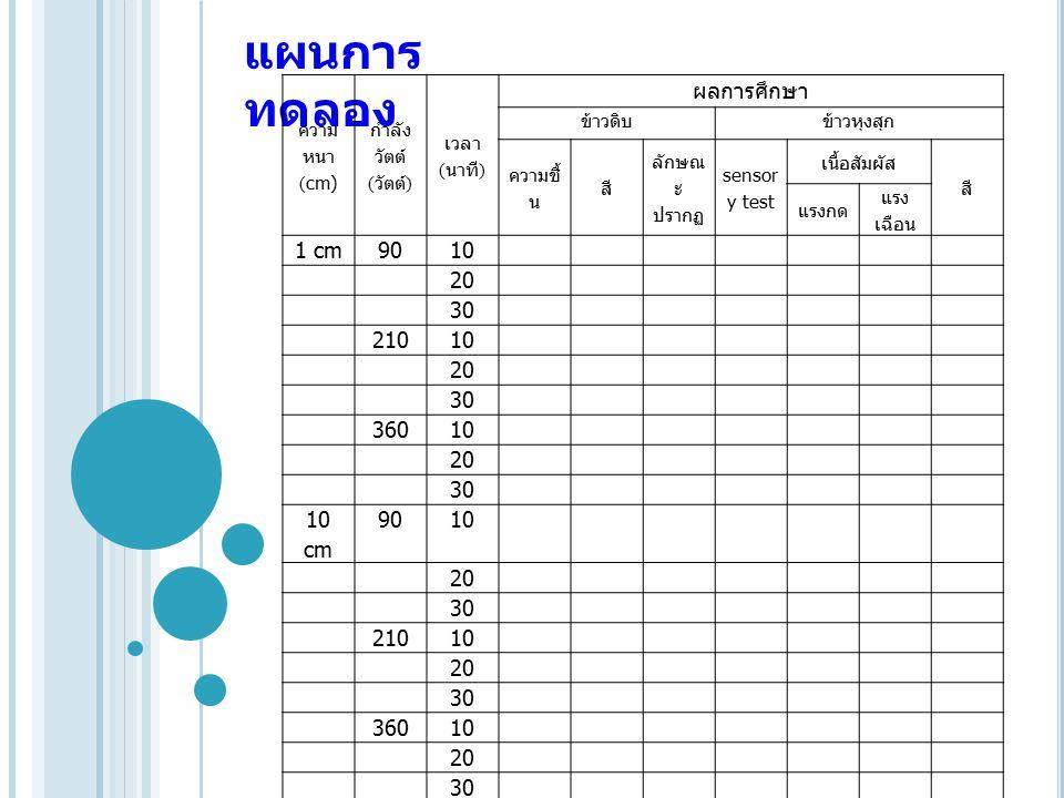 แผนการ ทดลอง ความ หนา (cm) กำลัง วัตต์ ( วัตต์ ) เวลา ( นาที ) ผลการศึกษา ข้าวดิบข้าวหุงสุก ความชื้ น สี ลักษณ ะ ปรากฏ sensor y test เนื้อสัมผัส สี แรงกด แรง เฉือน 1 cm9010 20 30 21010 20 30 36010 20 30 10 cm 9010 20 30 21010 20 30 36010 20 30