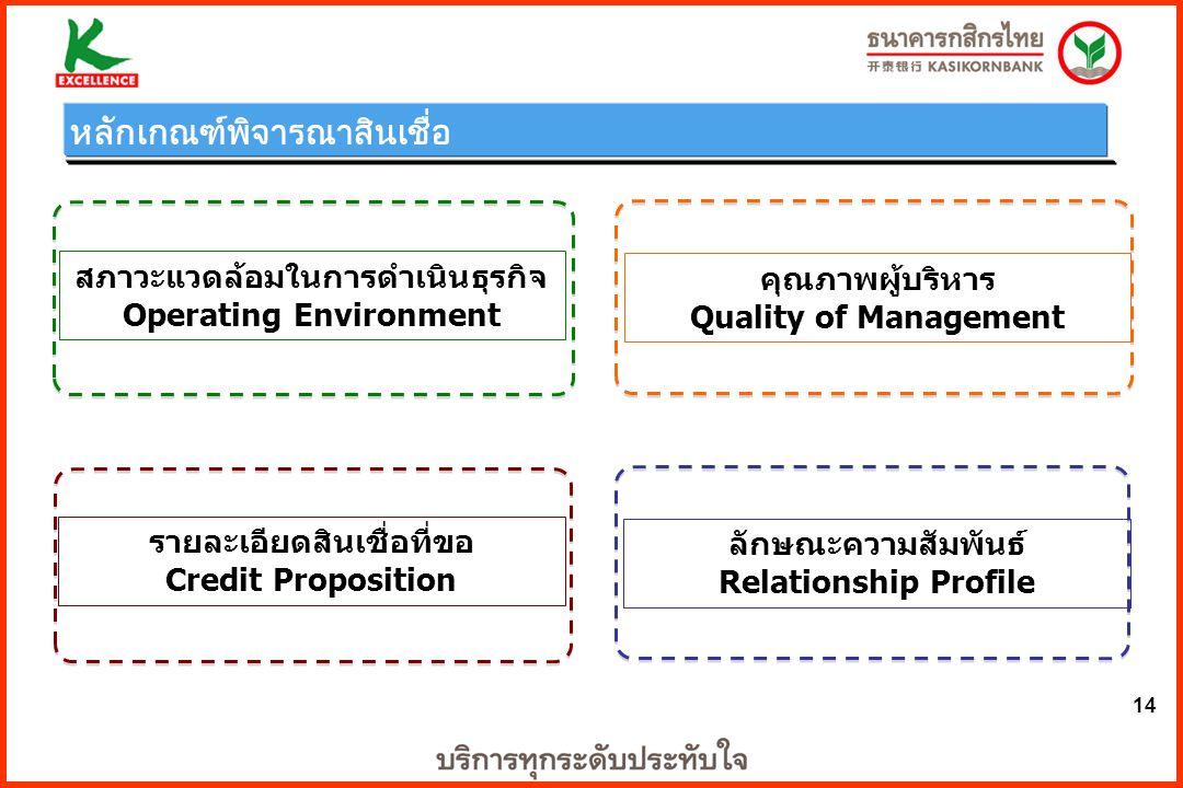 14 คุณภาพผู้บริหาร Quality of Management รายละเอียดสินเชื่อที่ขอ Credit Proposition ลักษณะความสัมพันธ์ Relationship Profile สภาวะแวดล้อมในการดำเนินธุร