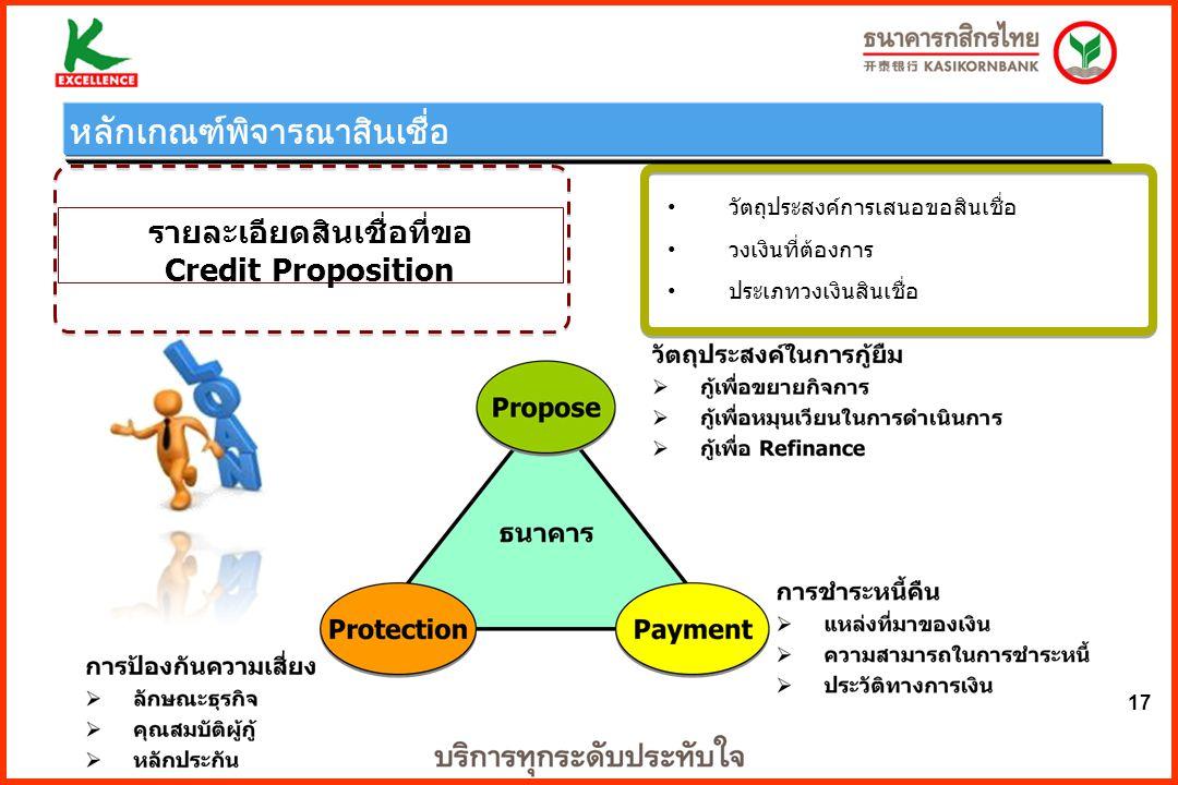 17 วัตถุประสงค์การเสนอขอสินเชื่อ วงเงินที่ต้องการ ประเภทวงเงินสินเชื่อ รายละเอียดสินเชื่อที่ขอ Credit Proposition หลักเกณฑ์พิจารณาสินเชื่อ