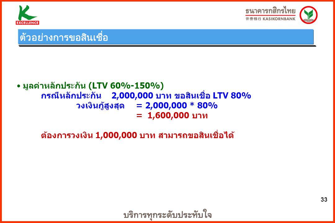 33 มูลค่าหลักประกัน (LTV 60%-150%) กรณีหลักประกัน 2,000,000 บาท ขอสินเชื่อ LTV 80% วงเงินกู้สูงสุด = 2,000,000 * 80% = 1,600,000 บาท ต้องการวงเงิน 1,0