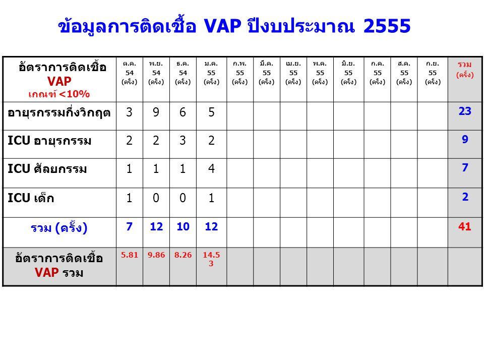 อัตราการติดเชื้อ VAP เกณฑ์ <10% ต.ค. 54 (ครั้ง) พ.ย. 54 (ครั้ง) ธ.ค. 54 (ครั้ง) ม.ค. 55 (ครั้ง) ก.พ. 55 (ครั้ง) มี.ค. 55 (ครั้ง) เม.ย. 55 (ครั้ง) พ.ค.