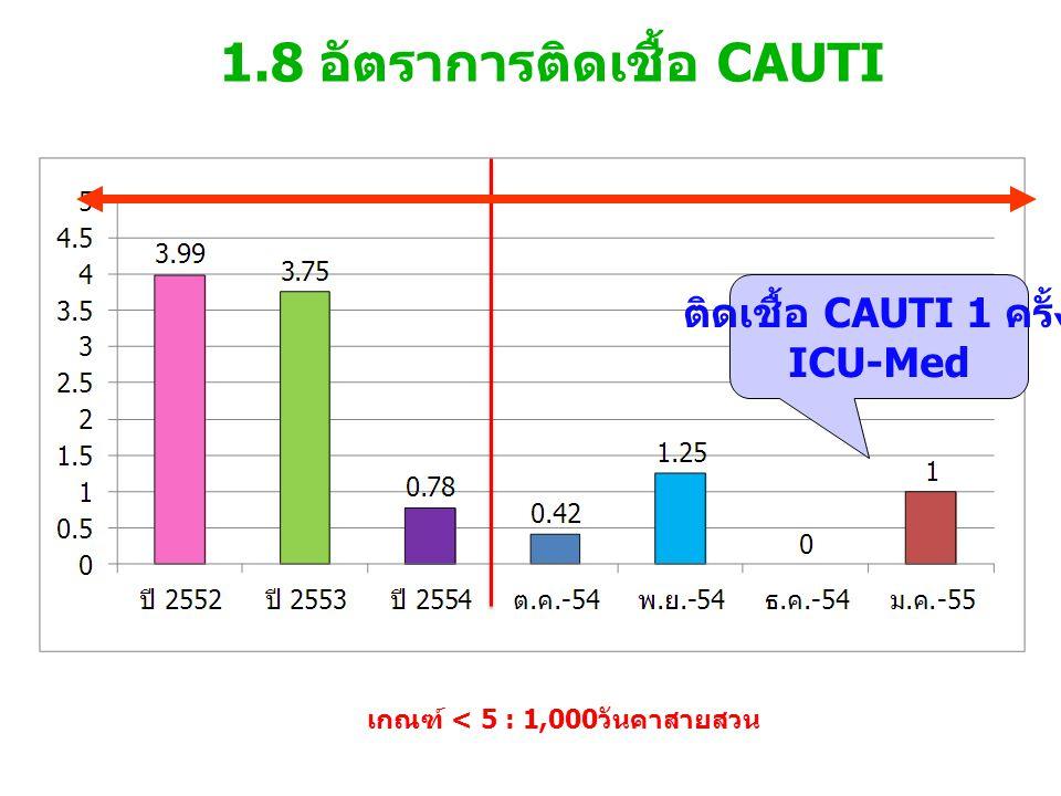 1.8 อัตราการติดเชื้อ CAUTI เกณฑ์ < 5 : 1,000วันคาสายสวน ติดเชื้อ CAUTI 1 ครั้ง ICU-Med
