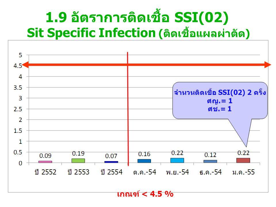 1.9 อัตราการติดเชื้อ SSI(02) Sit Specific Infection (ติดเชื้อแผลผ่าตัด) เกณฑ์ < 4.5 % จำนวนติดเชื้อ SSI(02) 2 ครั้ง ศญ.= 1 ศช.= 1
