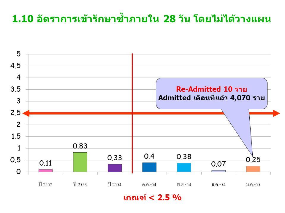 1.10 อัตราการเข้ารักษาซ้ำภายใน 28 วัน โดยไม่ได้วางแผน เกณฑ์ < 2.5 % Re-Admitted 10 ราย Admitted เดือนที่แล้ว 4,070 ราย