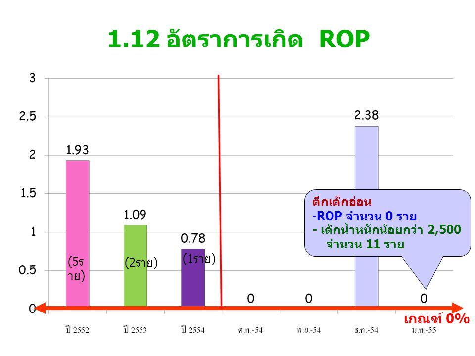 1.12 อัตราการเกิด ROP เกณฑ์ 0% (1 ราย ) (2 ราย ) (5 ร าย ) ตึกเด็กอ่อน -ROP จำนวน 0 ราย - เด็กน้ำหนักน้อยกว่า 2,500 จำนวน 11 ราย