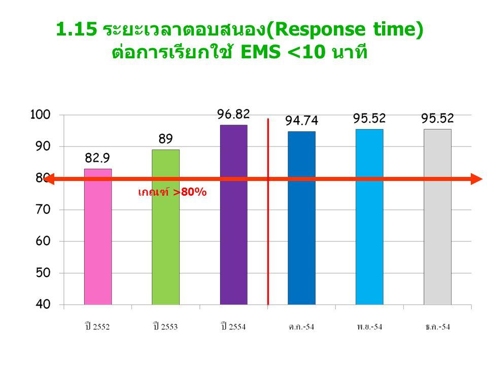 1.15 ระยะเวลาตอบสนอง(Response time) ต่อการเรียกใช้ EMS <10 นาที เกณฑ์ >80%