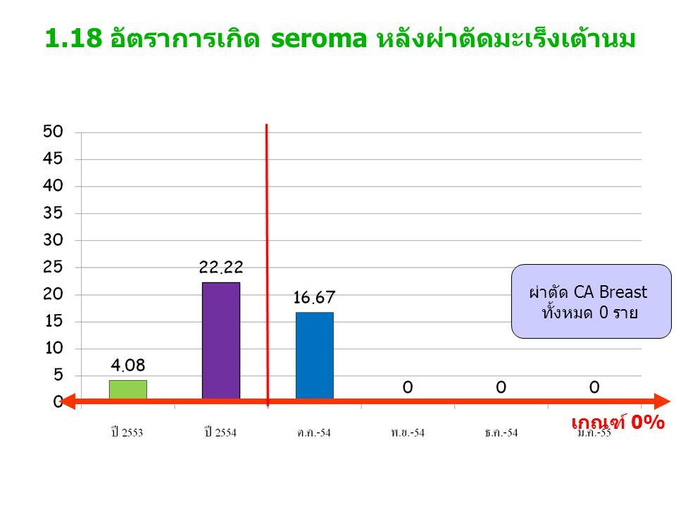 1.18 อัตราการเกิด seroma หลังผ่าตัดมะเร็งเต้านม เกณฑ์ 0% ผ่าตัด CA Breast ทั้งหมด 0 ราย