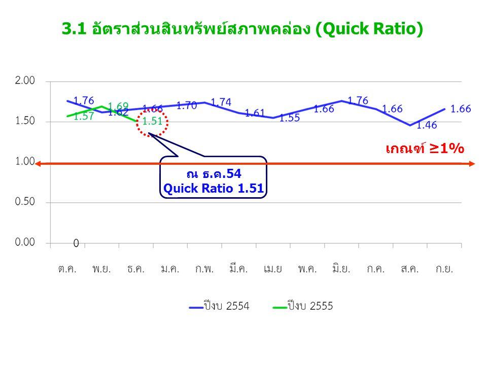 3.1 อัตราส่วนสินทรัพย์สภาพคล่อง (Quick Ratio) เกณฑ์ ≥1% ณ ธ.ค.54 Quick Ratio 1.51