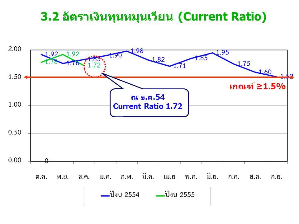 3.2 อัตราเงินทุนหมุนเวียน (Current Ratio) เกณฑ์ ≥1.5% ณ ธ.ค.54 Current Ratio 1.72