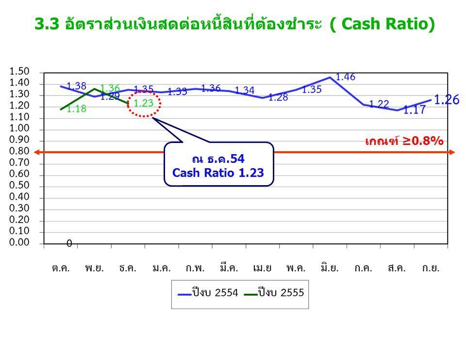 3.3 อัตราส่วนเงินสดต่อหนี้สินที่ต้องชำระ ( Cash Ratio) เกณฑ์ ≥0.8% ณ ธ.ค.54 Cash Ratio 1.23