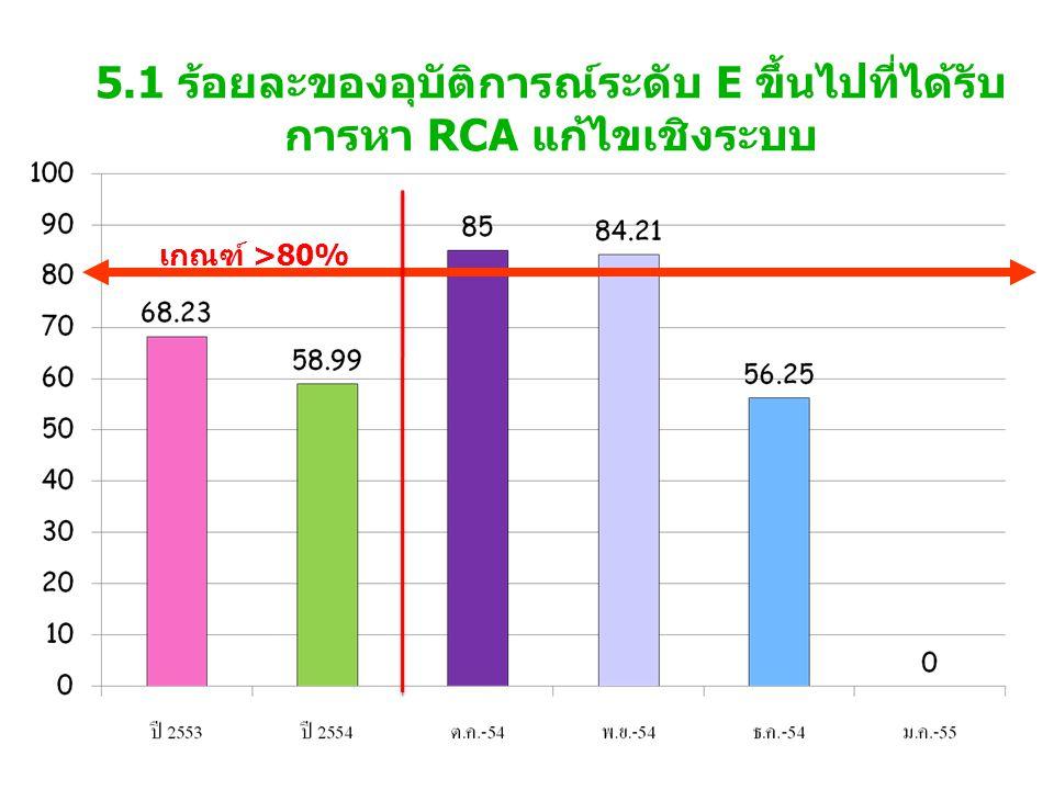 5.1 ร้อยละของอุบัติการณ์ระดับ E ขึ้นไปที่ได้รับ การหา RCA แก้ไขเชิงระบบ เกณฑ์ >80%