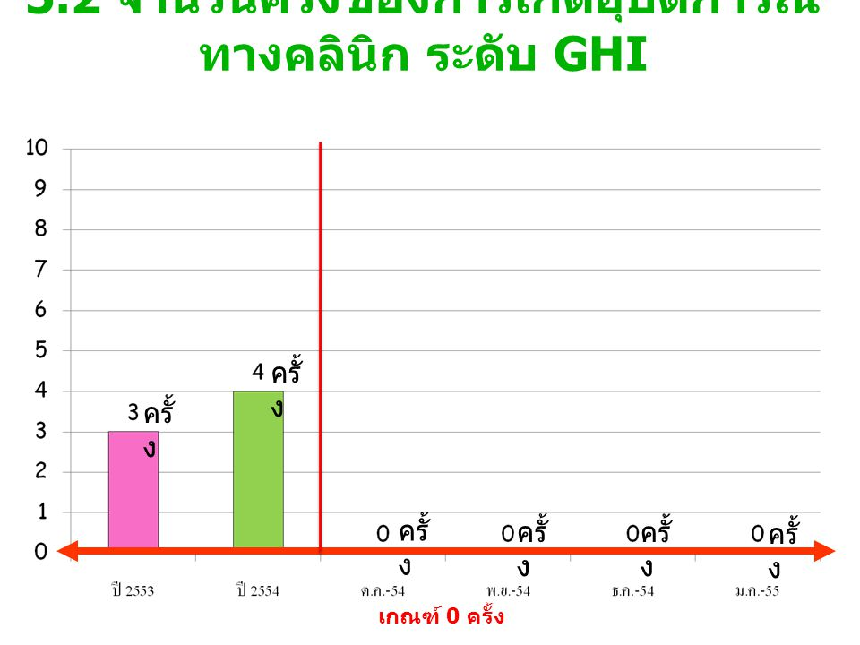 5.2 จำนวนครั้งของการเกิดอุบัติการณ์ ทางคลินิก ระดับ GHI เกณฑ์ 0 ครั้ง ครั้ ง