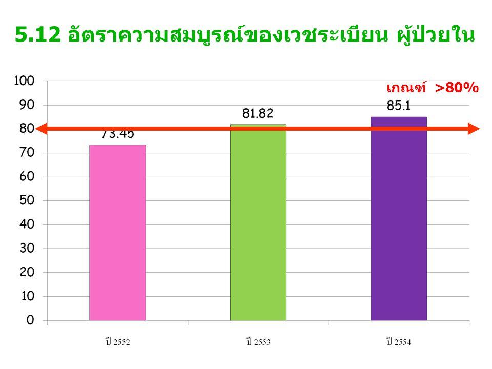 5.12 อัตราความสมบูรณ์ของเวชระเบียน ผู้ป่วยใน เกณฑ์ >80%
