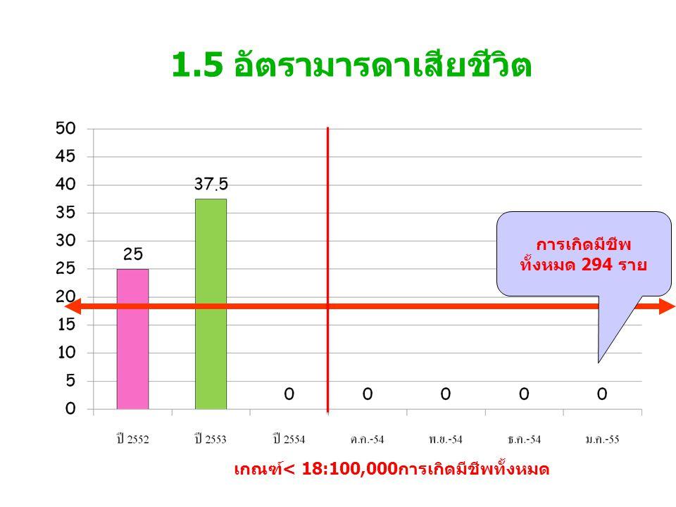 1.5 อัตรามารดาเสียชีวิต เกณฑ์< 18:100,000การเกิดมีชีพทั้งหมด การเกิดมีชีพ ทั้งหมด 294 ราย