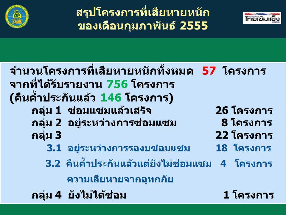 สรุปโครงการที่เสียหายหนัก ของเดือนกุมภาพันธ์ 2555 จำนวนโครงการที่เสียหายหนักทั้งหมด 57 โครงการ จากที่ได้รับรายงาน 756 โครงการ (คืนค้ำประกันแล้ว 146 โครงการ) กลุ่ม 1 ซ่อมแซมแล้วเสร็จ 26 โครงการ กลุ่ม 2 อยู่ระหว่างการซ่อมแซม 8 โครงการ กลุ่ม 3 22 โครงการ 3.1 อยู่ระหว่างการรองบซ่อมแซม 18 โครงการ 3.2 คืนค้ำประกันแล้วแต่ยังไม่ซ่อมแซม 4 โครงการ ความเสียหายจากอุทกภัย กลุ่ม 4 ยังไม่ได้ซ่อม 1 โครงการ