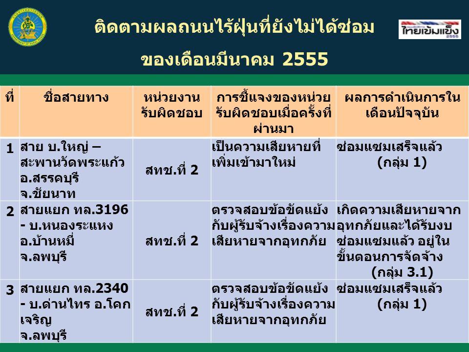 ติดตามผลถนนไร้ฝุ่นที่ยังไม่ได้ซ่อม ของเดือนมีนาคม 2555 ที่ชื่อสายทางหน่วยงาน รับผิดชอบ การชี้แจงของหน่วย รับผิดชอบเมื่อครั้งที่ ผ่านมา ผลการดำเนินการใน เดือนปัจจุบัน 1 สาย บ.ใหญ่ – สะพานวัดพระแก้ว อ.สรรคบุรี จ.ชัยนาท สทช.ที่ 2 เป็นความเสียหายที่ เพิ่มเข้ามาใหม่ ซ่อมแซมเสร็จแล้ว (กลุ่ม 1) 2 สายแยก ทล.3196 - บ.หนองระแหง อ.บ้านหมี่ จ.ลพบุรี สทช.ที่ 2 ตรวจสอบข้อขัดแย้ง กับผู้รับจ้างเรื่องความ เสียหายจากอุทกภัย เกิดความเสียหายจาก อุทกภัยและได้รับงบ ซ่อมแซมแล้ว อยู่ใน ขั้นตอนการจัดจ้าง (กลุ่ม 3.1) 3 สายแยก ทล.2340 - บ.ด่านไทร อ.โคก เจริญ จ.ลพบุรี สทช.ที่ 2 ตรวจสอบข้อขัดแย้ง กับผู้รับจ้างเรื่องความ เสียหายจากอุทกภัย ซ่อมแซมเสร็จแล้ว (กลุ่ม 1)