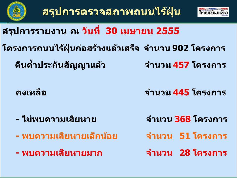 สรุปการตรวจสภาพถนนไร้ฝุ่น สรุปการรายงาน ณ วันที่ 30 เมษายน 2555 โครงการถนนไร้ฝุ่นก่อสร้างแล้วเสร็จ จำนวน 902 โครงการ คืนค้ำประกันสัญญาแล้วจำนวน 457 โครงการ คงเหลือ จำนวน 445 โครงการ - ไม่พบความเสียหาย จำนวน 368 โครงการ - พบความเสียหายเล็กน้อย จำนวน 51 โครงการ - พบความเสียหายมาก จำนวน 28 โครงการ