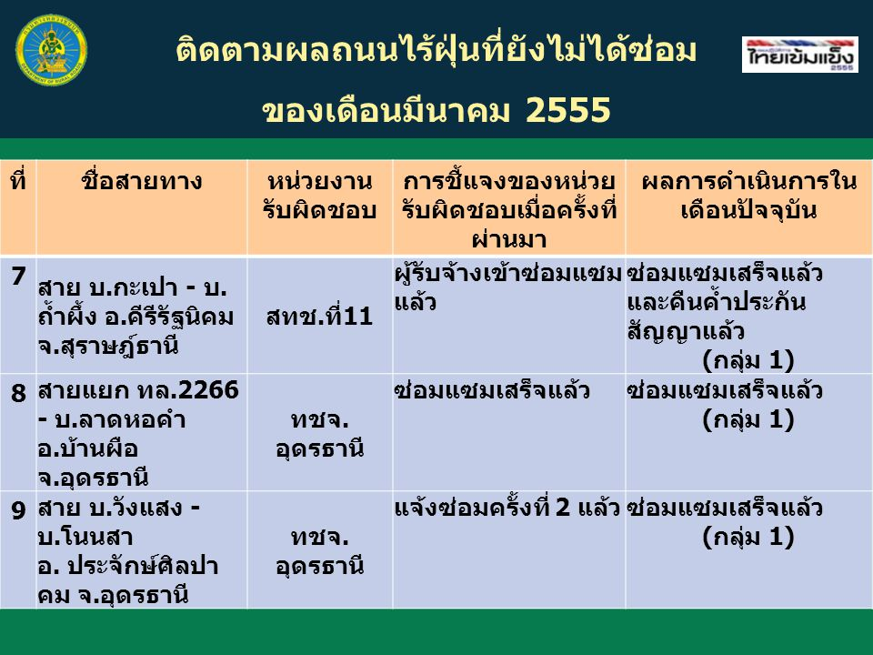 ซ่อมแซมแล้ว 26 โครงการ ยังไม่ได้ ซ่อมแซม 27 โครงการ เสียหายเล็กน้อยในเดือน มี.ค.