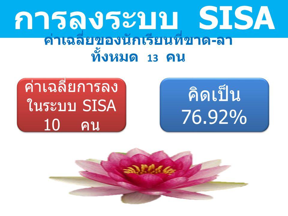 การลงระบบ SISA ค่าเฉลี่ยของนักเรียนที่ขาด - ลา ทั้งหมด 13 คน ค่าเฉลี่ยการลง ในระบบ SISA 10 คน คิดเป็น 76.92% คิดเป็น 76.92%