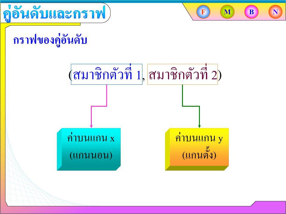 (สมาชิกตัวที่ 1, สมาชิกตัวที่ 2) กราฟของคู่อันดับ ค่าบนแกน x (แกนนอน) ค่าบนแกน y (แกนตั้ง) FMBN