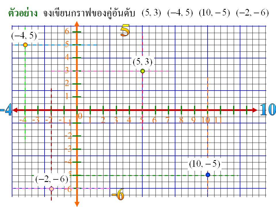 จงเขียนกราฟของคู่อันดับ ตัวอย่าง 0 -2 1 2 3 46 7 8 9 10 11 5 1 2 3 4 5 6 -6 -5 -4 -3 -2 -4-3
