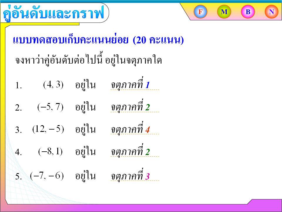 แบบทดสอบเก็บคะแนนย่อย (20 คะแนน) จงหาว่าคู่อันดับต่อไปนี้ อยู่ในจตุภาคใด 1. อยู่ใน 2.อยู่ใน 3.อยู่ใน 4.อยู่ใน 5.อยู่ใน จตุภาคที่ 1 จตุภาคที่ 2 จตุภาคท
