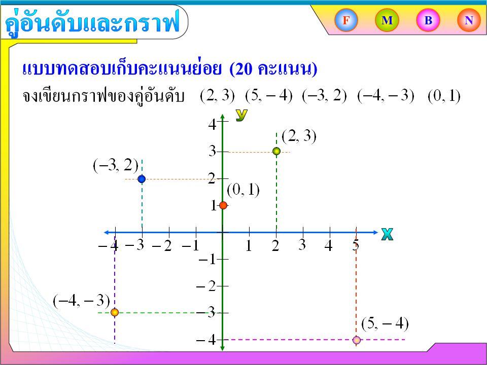 แบบทดสอบเก็บคะแนนย่อย (20 คะแนน) จงเขียนกราฟของคู่อันดับ FMBN