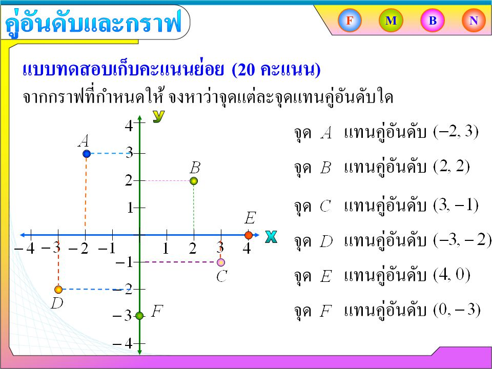 จากกราฟที่กำหนดให้ จงหาว่าจุดแต่ละจุดแทนคู่อันดับใด แบบทดสอบเก็บคะแนนย่อย (20 คะแนน) จุด แทนคู่อันดับ จุด แทนคู่อันดับ จุด แทนคู่อันดับ จุด แทนคู่อันด
