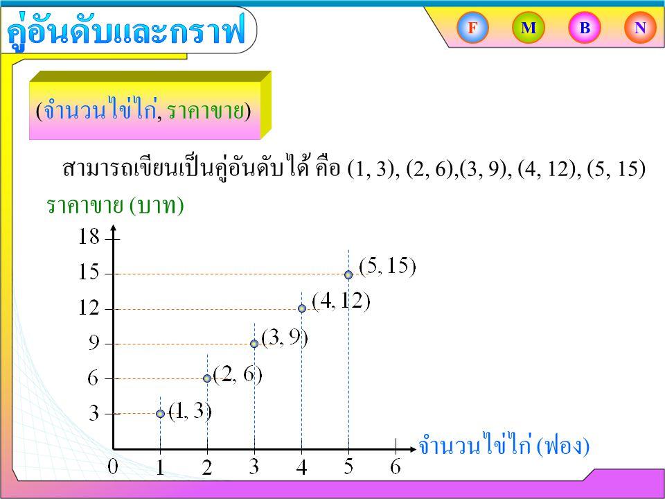 สามารถเขียนเป็นคู่อันดับได้ คือ (1, 3), (2, 6),(3, 9), (4, 12), (5, 15) ( จำนวนไข่ไก่, ราคาขาย ) จำนวนไข่ไก่ ( ฟอง ) ราคาขาย ( บาท ) FMBN