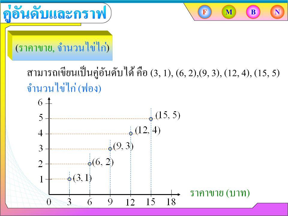 สามารถเขียนเป็นคู่อันดับได้ คือ (3, 1), (6, 2),(9, 3), (12, 4), (15, 5) จำนวนไข่ไก่ ( ฟอง ) ราคาขาย ( บาท ) ( ราคาขาย, จำนวนไข่ไก่ ) FMBN
