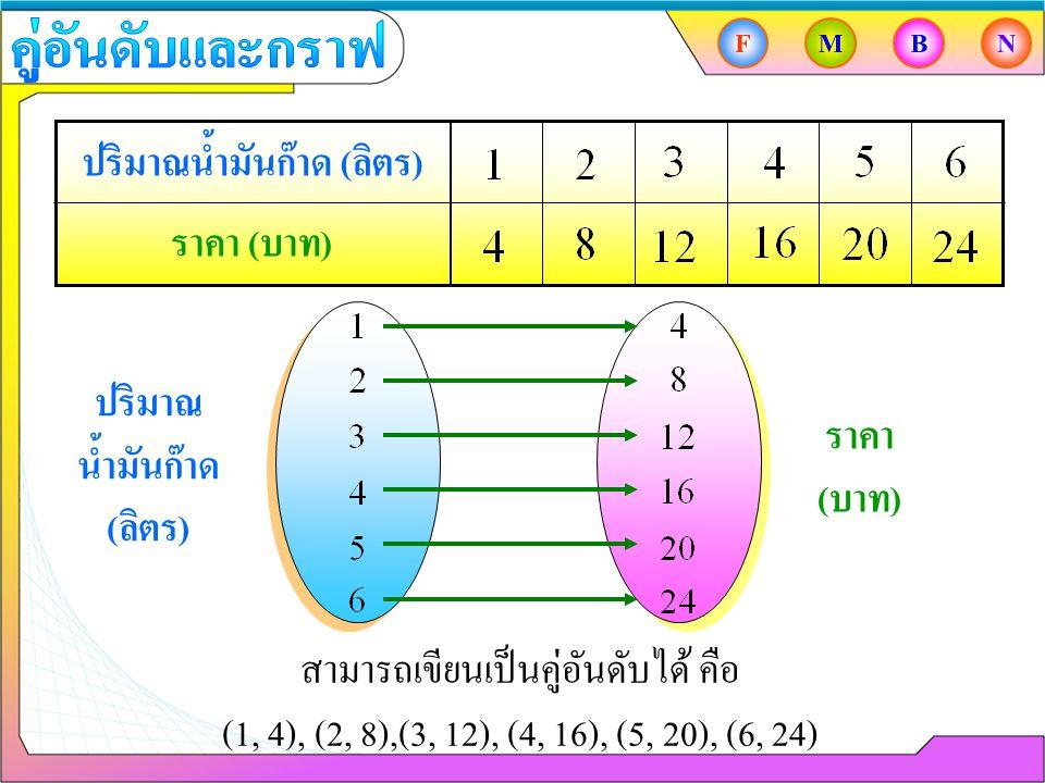 ปริมาณน้ำมันก๊าด ( ลิตร ) ราคา ( บาท ) สามารถเขียนเป็นคู่อันดับได้ คือ (1, 4), (2, 8),(3, 12), (4, 16), (5, 20), (6, 24) ปริมาณ น้ำมันก๊าด ( ลิตร ) รา