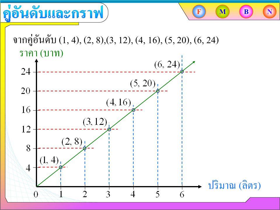 จากคู่อันดับ (1, 4), (2, 8),(3, 12), (4, 16), (5, 20), (6, 24) ปริมาณ ( ลิตร ) ราคา ( บาท ) FMBN