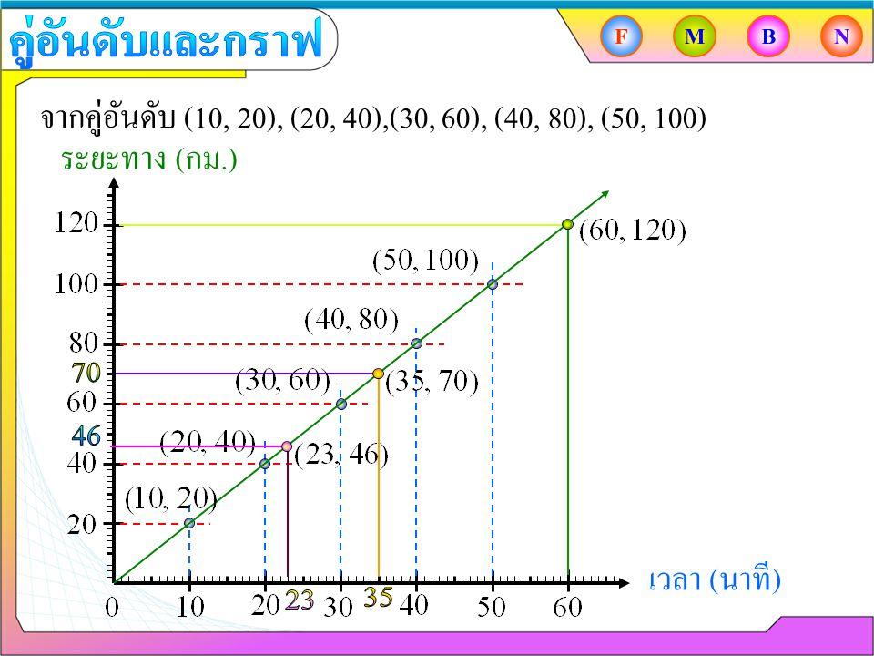 จากคู่อันดับ (10, 20), (20, 40),(30, 60), (40, 80), (50, 100) เวลา ( นาที ) ระยะทาง ( กม.) FMBN