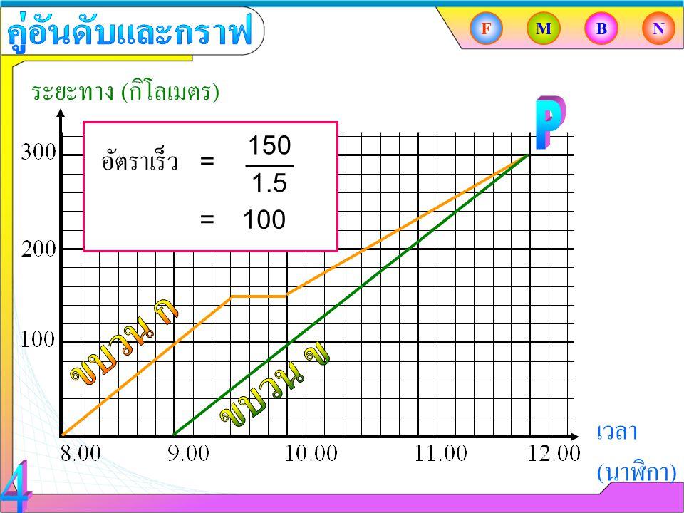 ระยะทาง ( กิโลเมตร ) เวลา ( นาฬิกา ) FMBN อัตราเร็ว 150 1.5 = =100