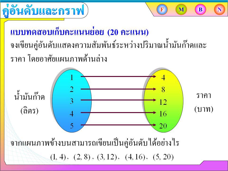 แบบทดสอบเก็บคะแนนย่อย (20 คะแนน) จงเขียนคู่อันดับแสดงความสัมพันธ์ระหว่างปริมาณน้ำมันก๊าดและ ราคา โดยอาศัยแผนภาพด้านล่าง น้ำมันก๊าด ( ลิตร ) ราคา ( บาท