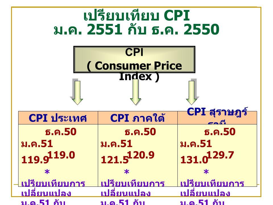 เปรียบเทียบ CPI ม. ค. 2551 กับ ธ. ค.
