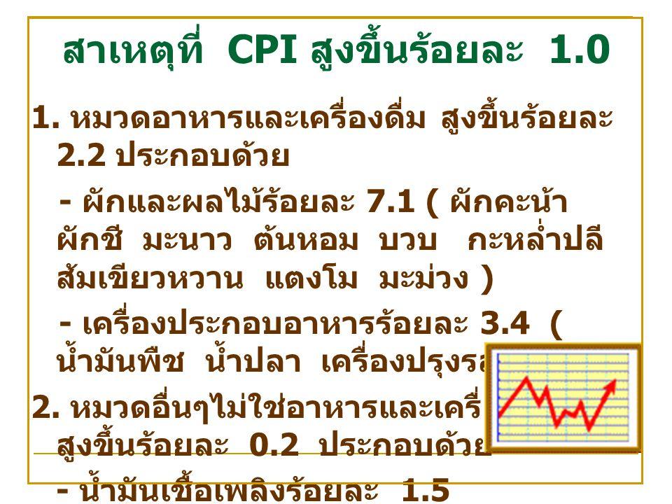สาเหตุที่ CPI สูงขึ้นร้อยละ 1.0 1.
